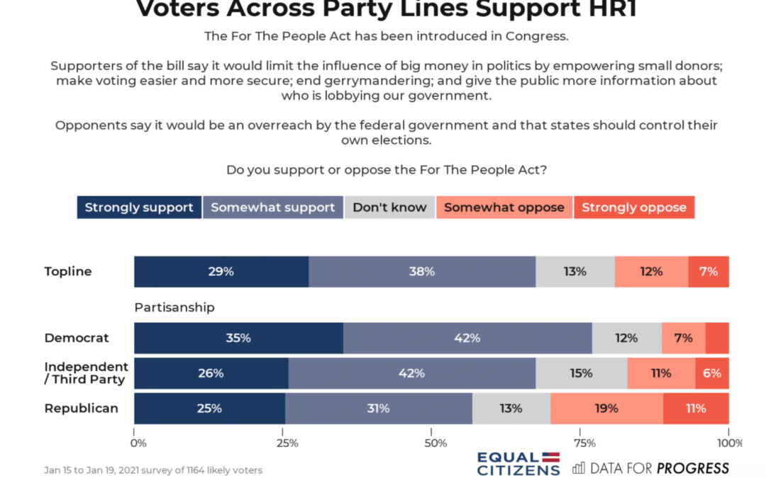 Data For Progress: 67 Percent of Americans Support H.R. 1, The For The People Act